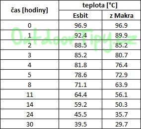 hodnoty teplot v tabulce