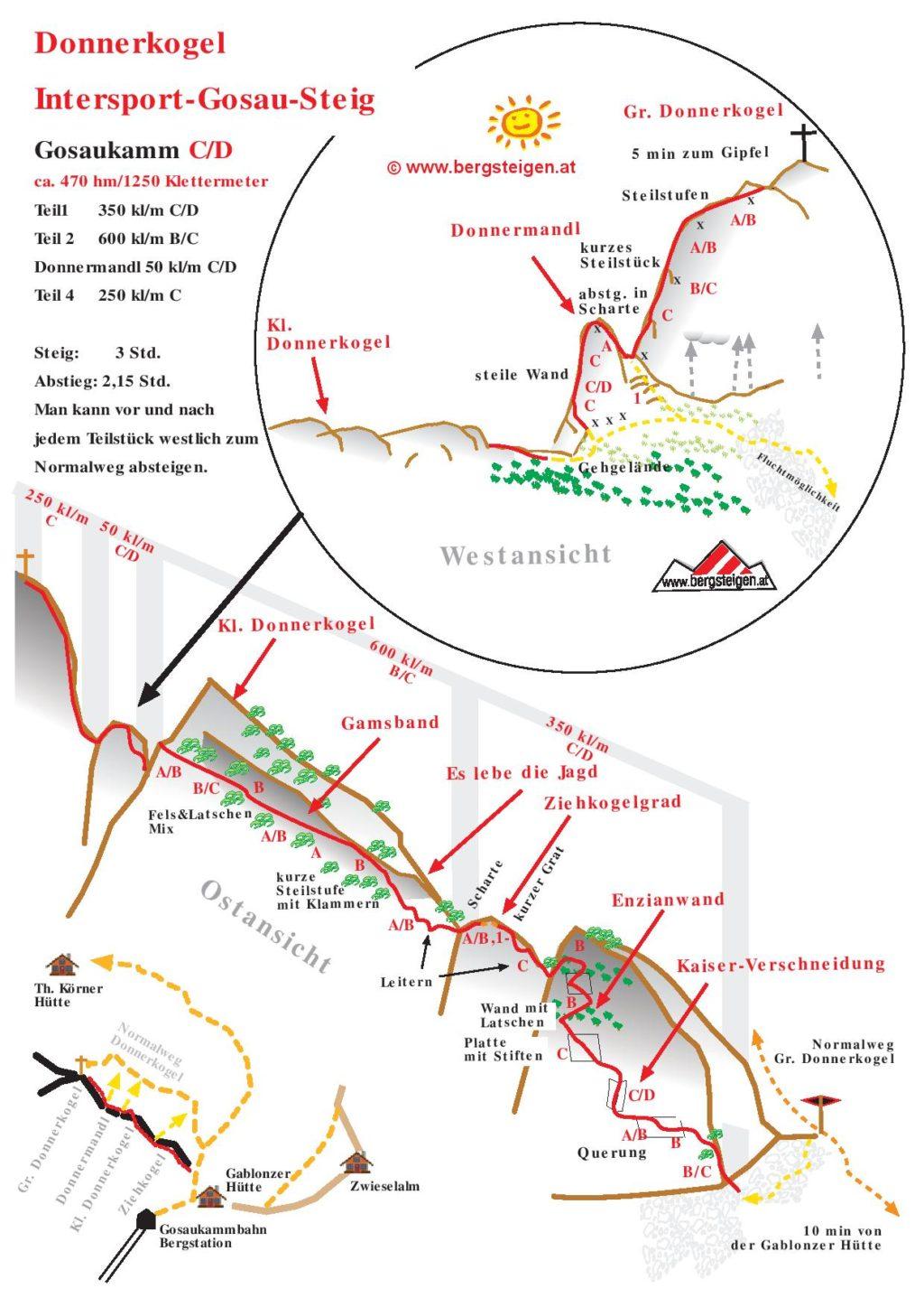 TOPO feraty Intersport Gosau Steig